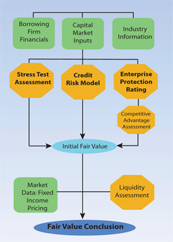 Fixed income fair value pricing diagram